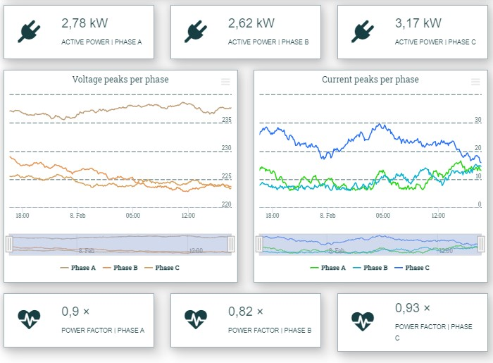 Calculus KWH dashboard example